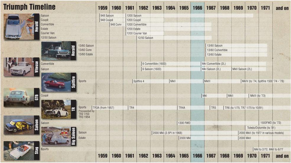 Triumph Timeline 1959-1971
