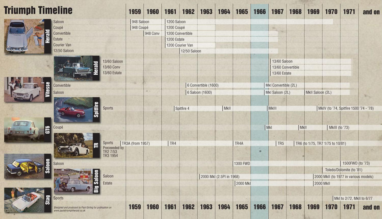 Triumph Timeline 1960s